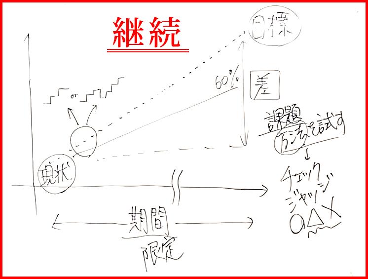 現状から目標までの表